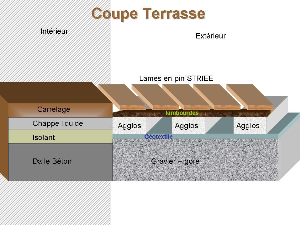 La Terasse Site D Une Maison Bois Du Projet Au Quotidien Geotextile Sous  Terrasse With Pose Terrasse Bois Sur Gravier